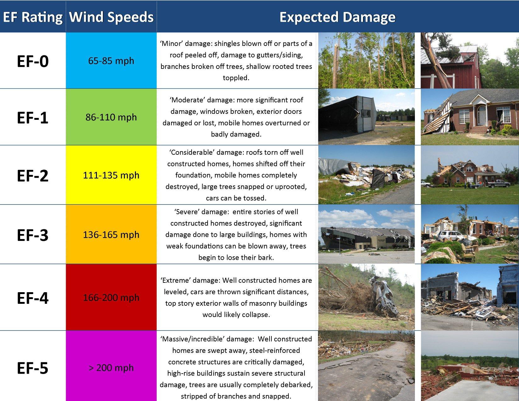 Tornado damage ratings via NOAA