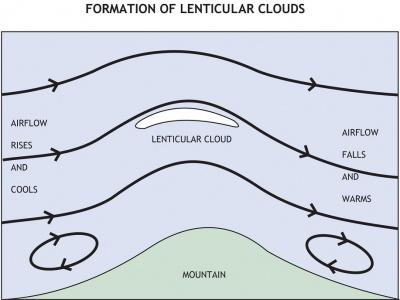 Mechanics of how Lenticular clouds form