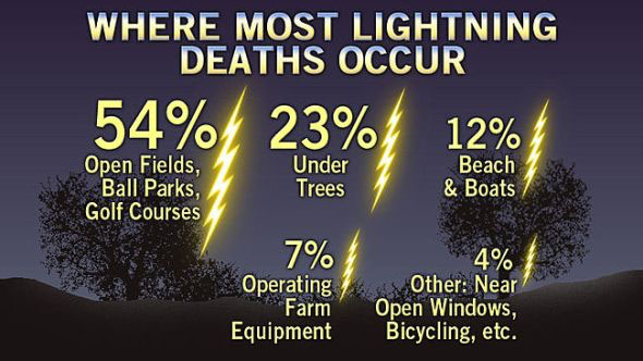 Facts about lightning related deaths via Accuweather