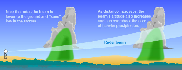 Radar beam mechanics showing how they work with distance via the National Weather Service