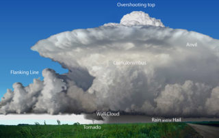 classic_supercell