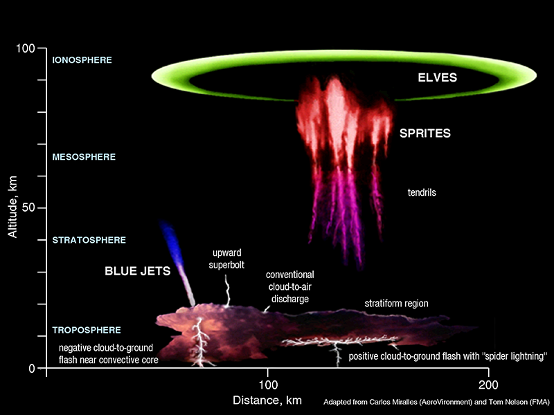Different types of Lightning via NOAA