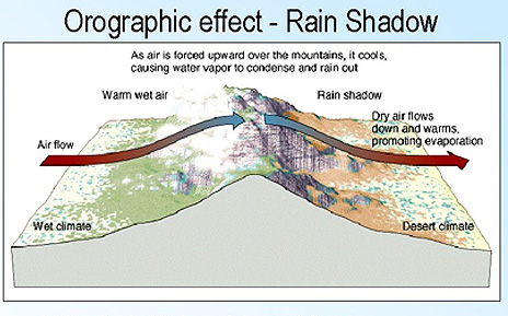 Illustration of how a rain shadow works
