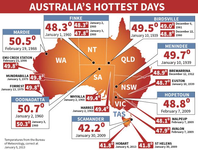 Australia's hottest days